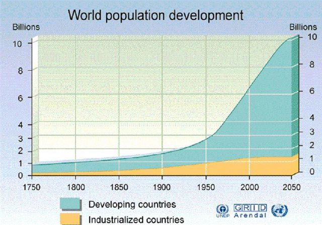 population_-_world_population_growth_exponential