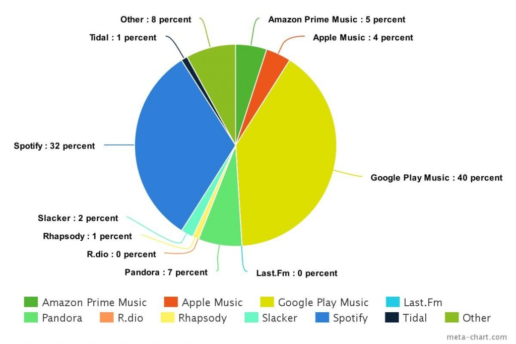 weekly-poll-recap-streaming-music