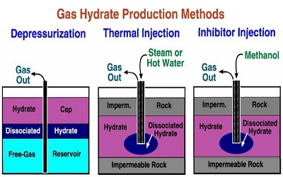 PTE听力练习题71– gas hydrate production method