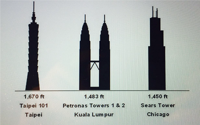 PTE口语最新真题解读系列-DI-Three of the highest buildings